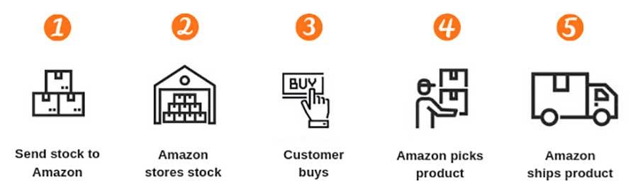Amazon-FBA-Process