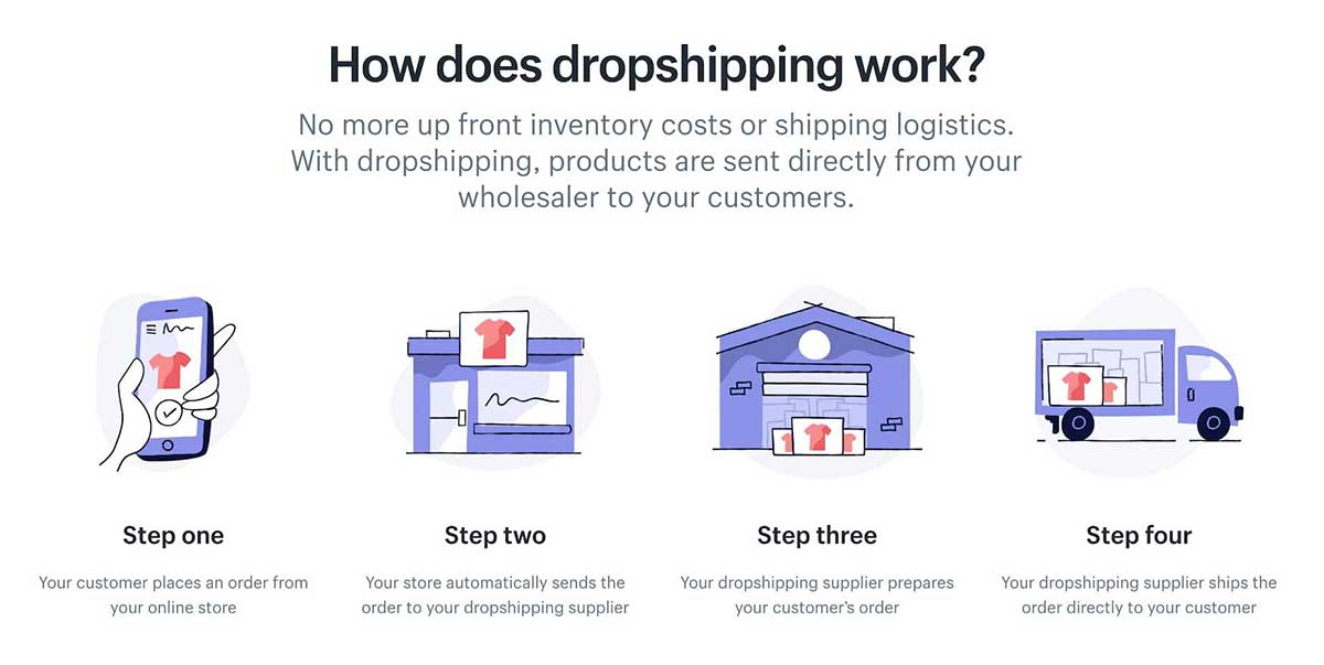 buy-dropshipping-store